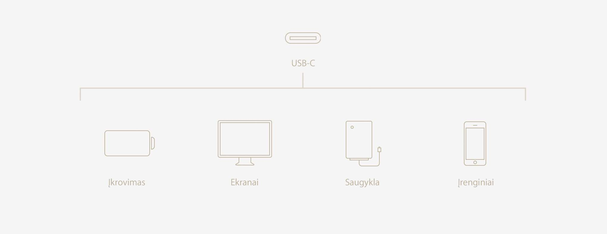 MacBook USB-C setup