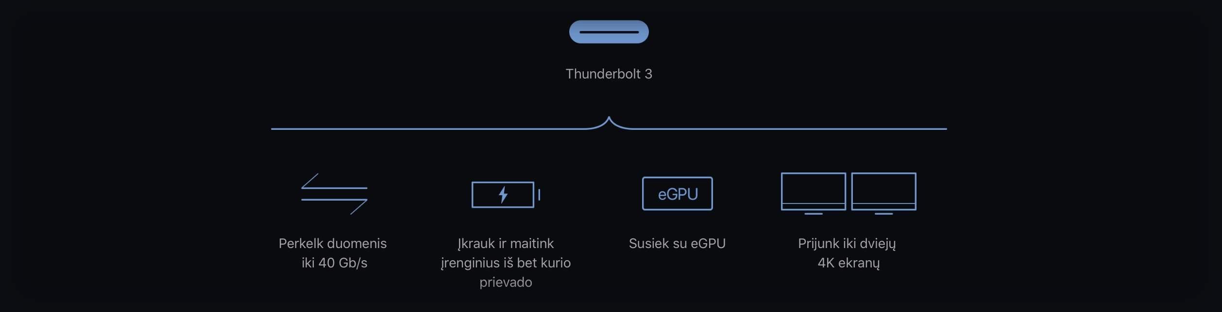 Mac mini Thunderbolt 3